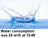 tap water consumption