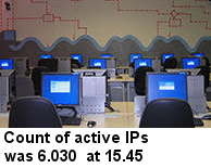Count of IPs active